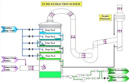Fume Exhaust System diagram